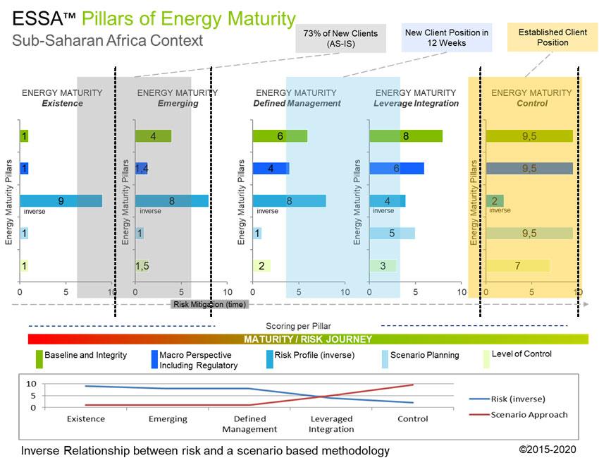 Energy Modelling & Planning™