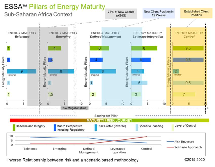 ESSA Pillars of Energy Maturity